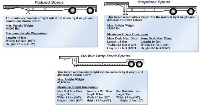 Flatbed Freight Trailer Specifications
